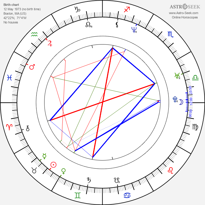 Taras Kostyuk - Astrology Natal Birth Chart