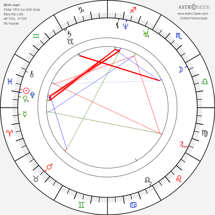 Taras Shevchenko - Astrology Natal Birth Chart