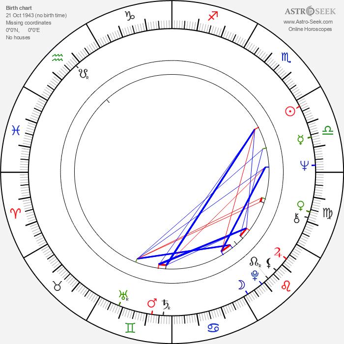 Tariq Ali - Astrology Natal Birth Chart