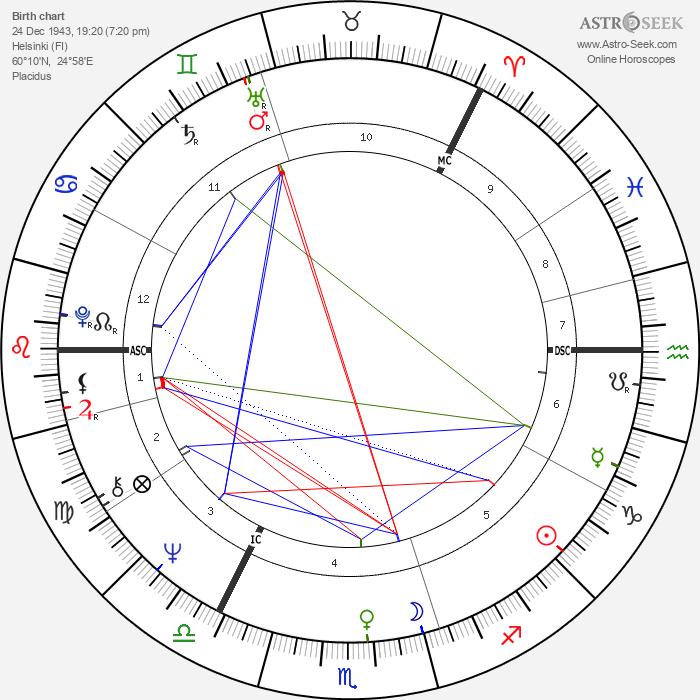 Tarja Halonen - Astrology Natal Birth Chart