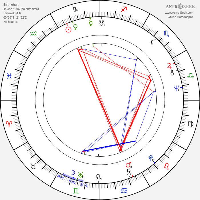 Tarja Markus - Astrology Natal Birth Chart