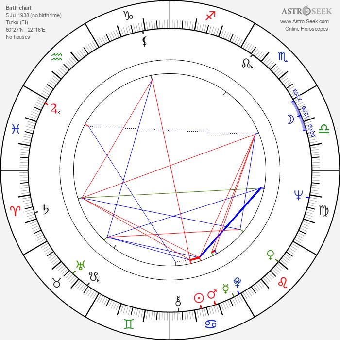 Tarja Nurmi - Astrology Natal Birth Chart
