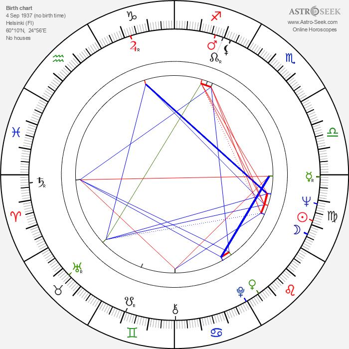 Tarja-Tuulikki Tarsala - Astrology Natal Birth Chart