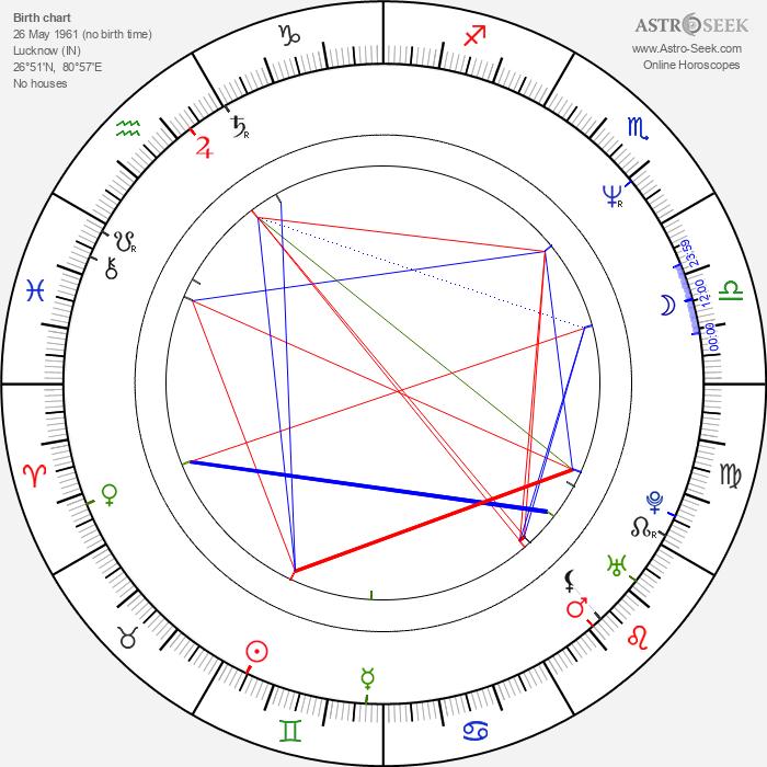 Tarsem Singh - Astrology Natal Birth Chart