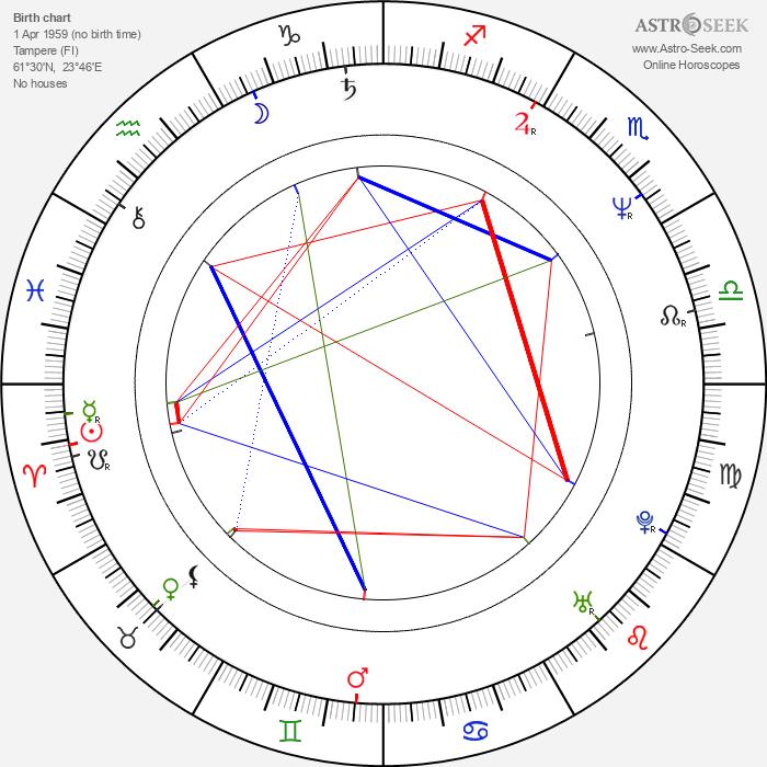 Taru Makelä - Astrology Natal Birth Chart