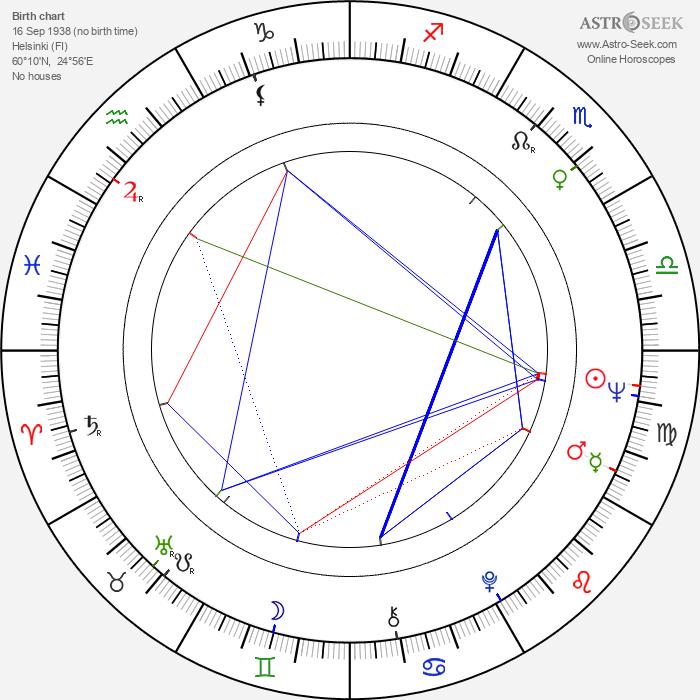 Taru Valjakka - Astrology Natal Birth Chart