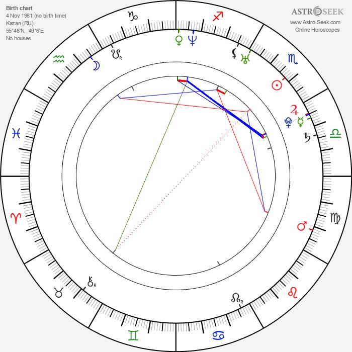 Tatiana Kovylina - Astrology Natal Birth Chart