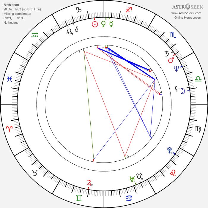 Tatsumi Fujinami - Astrology Natal Birth Chart