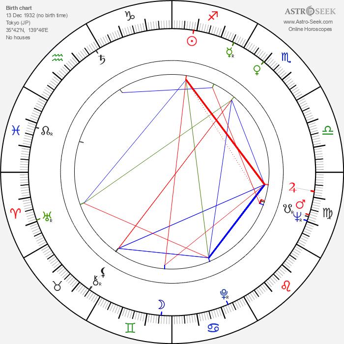 Tatsuya Nakadai - Astrology Natal Birth Chart