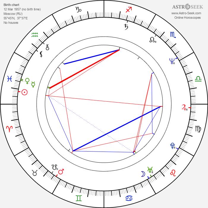 Tatyana Aksyuta - Astrology Natal Birth Chart