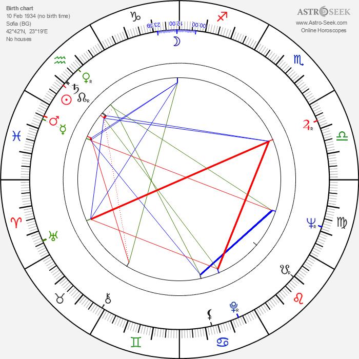 Tatyana Lolova - Astrology Natal Birth Chart