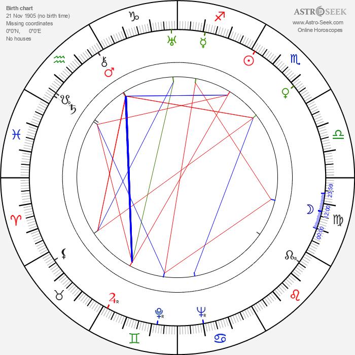 Tatyana Lukashevich - Astrology Natal Birth Chart