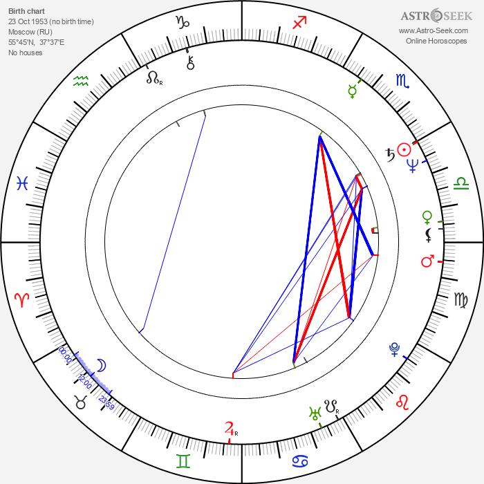 Tatyana Yukina - Astrology Natal Birth Chart