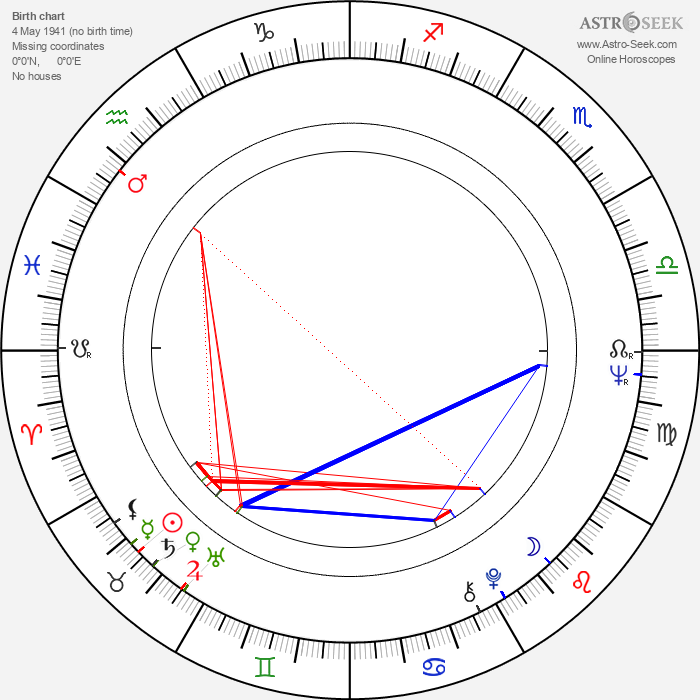 Tauno Äijälä - Astrology Natal Birth Chart