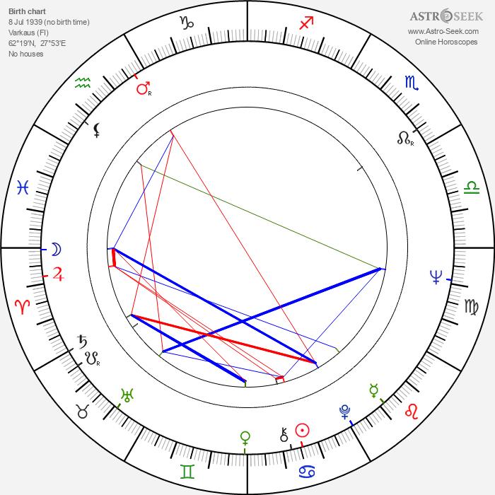 Tauno Karvonen - Astrology Natal Birth Chart