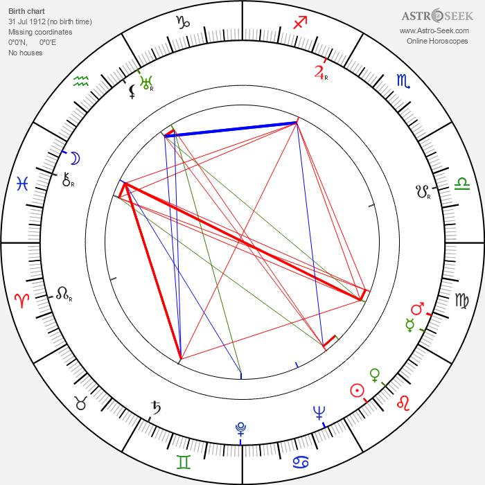 Tauno Rautiainen - Astrology Natal Birth Chart