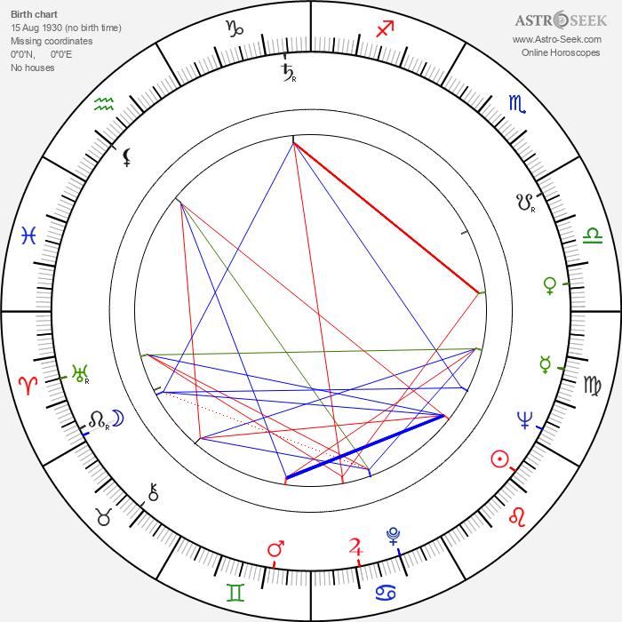 Tauno Sarantola - Astrology Natal Birth Chart