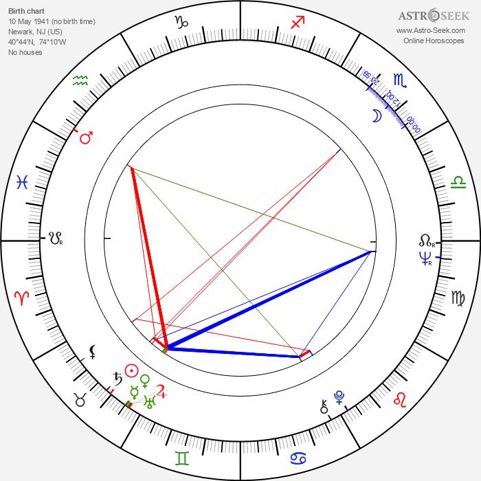 Taurean Blacque - Astrology Natal Birth Chart