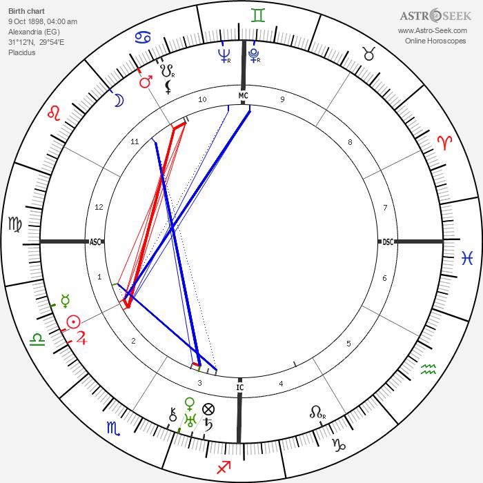 Tawfiq al-Hakim - Astrology Natal Birth Chart