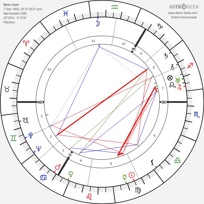 Taylor Caldwell - Astrology Natal Birth Chart