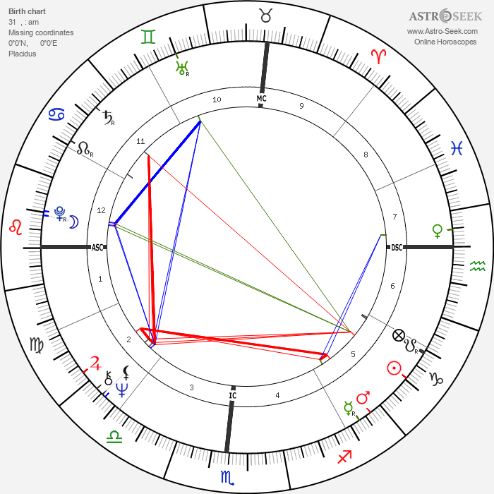 Taylor Hackford - Astrology Natal Birth Chart