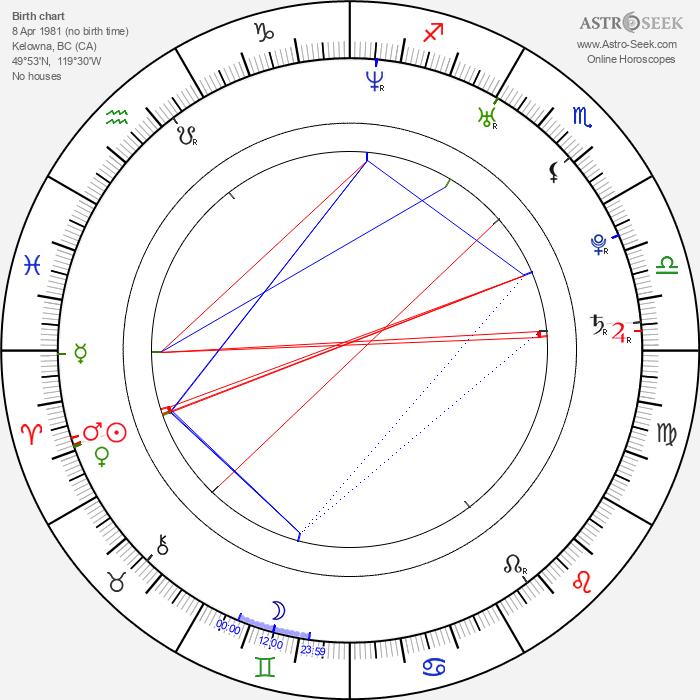 Taylor Kitsch - Astrology Natal Birth Chart