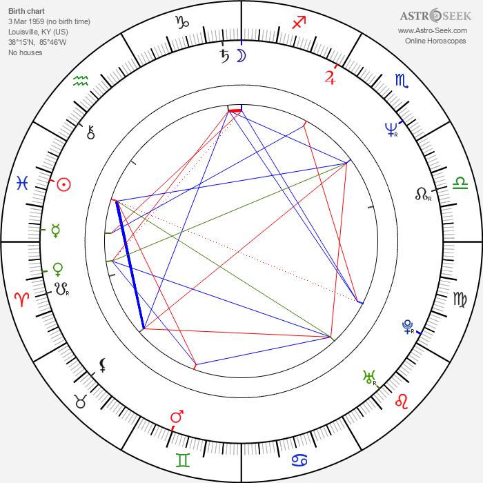 Taylor Nichols - Astrology Natal Birth Chart