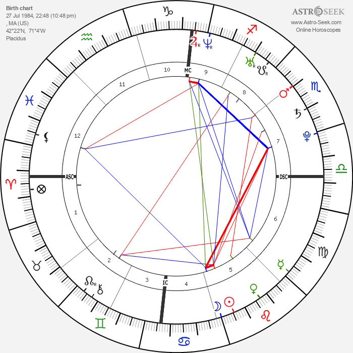 Taylor Schilling - Astrology Natal Birth Chart