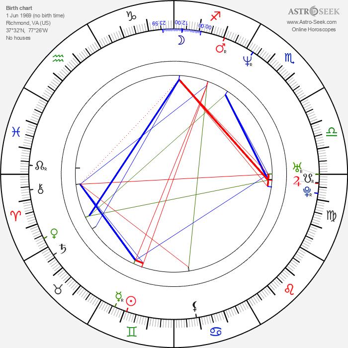 Taylor St. Clair - Astrology Natal Birth Chart
