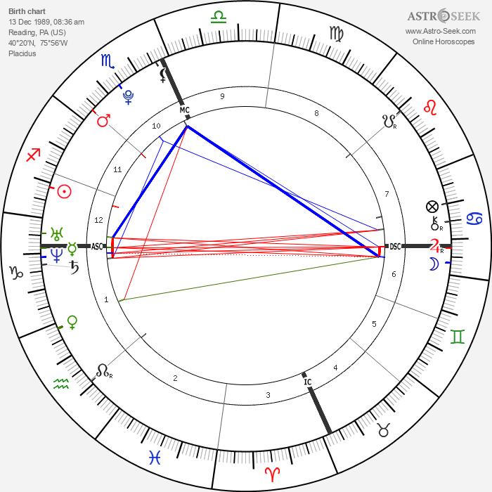 Taylor Swift - Astrology Natal Birth Chart