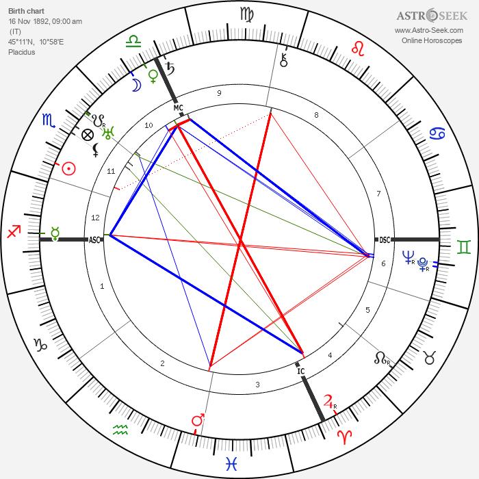 Tazio Nuvolari - Astrology Natal Birth Chart