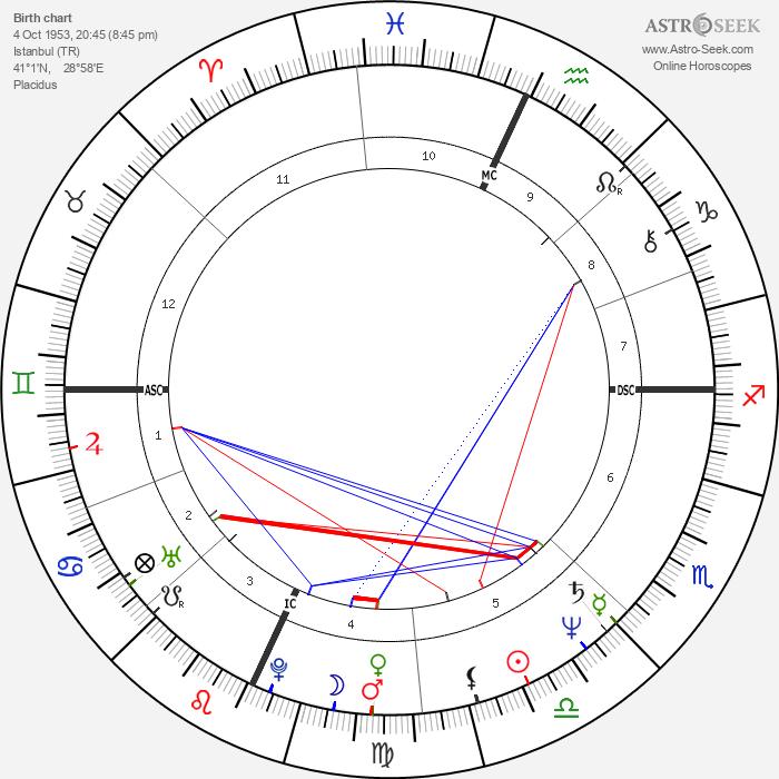 Tchéky Karyo - Astrology Natal Birth Chart