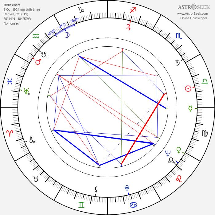 Teala Loring - Astrology Natal Birth Chart