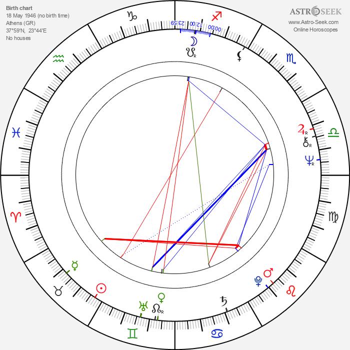 Ted Bafaloukos - Astrology Natal Birth Chart