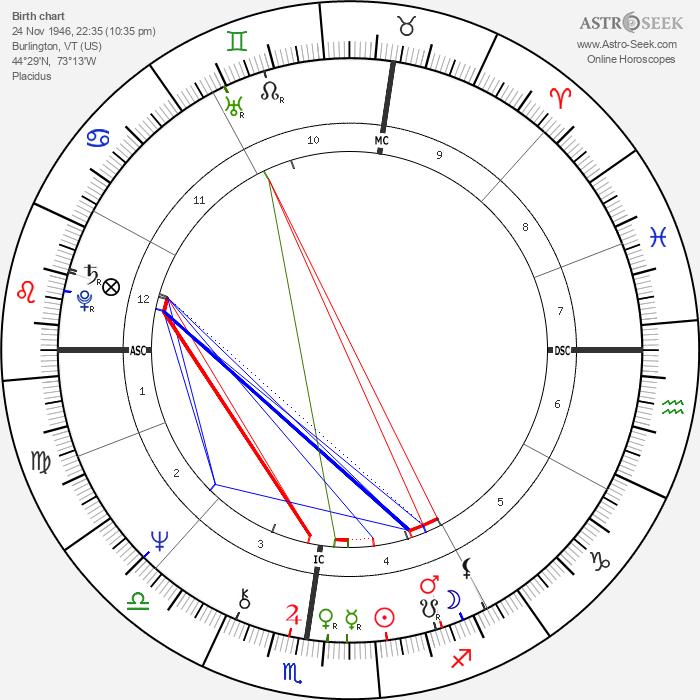 Ted Bundy - Astrology Natal Birth Chart