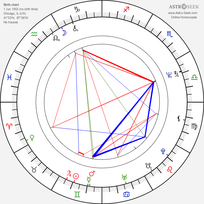 Ted Field - Astrology Natal Birth Chart