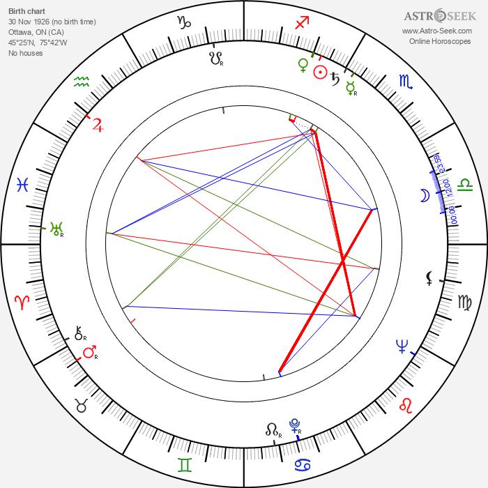 Ted Follows - Astrology Natal Birth Chart