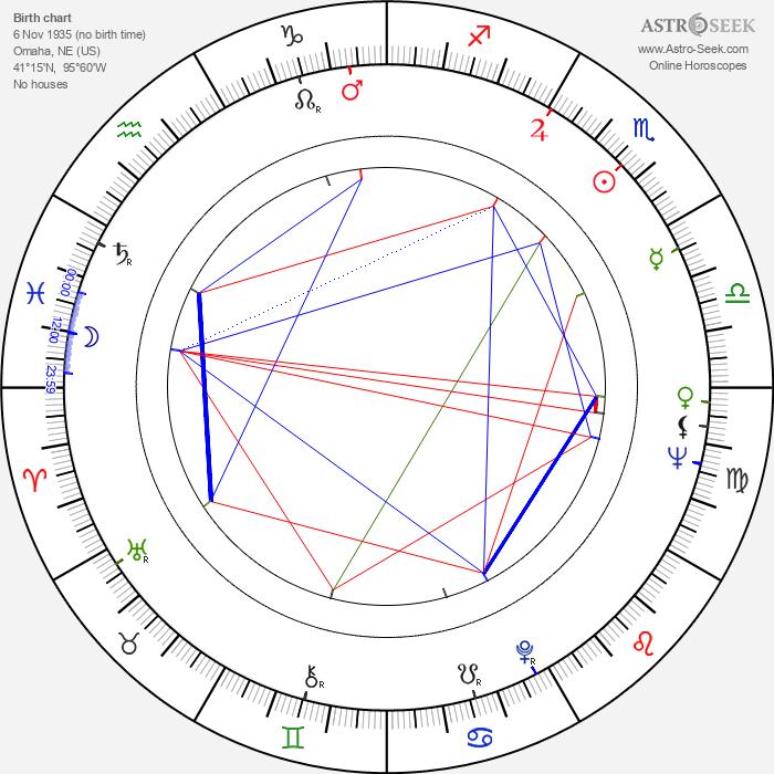 Ted Hartley - Astrology Natal Birth Chart