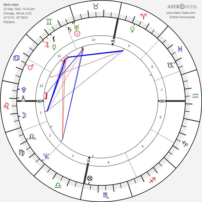 Ted Kaczynski - Astrology Natal Birth Chart