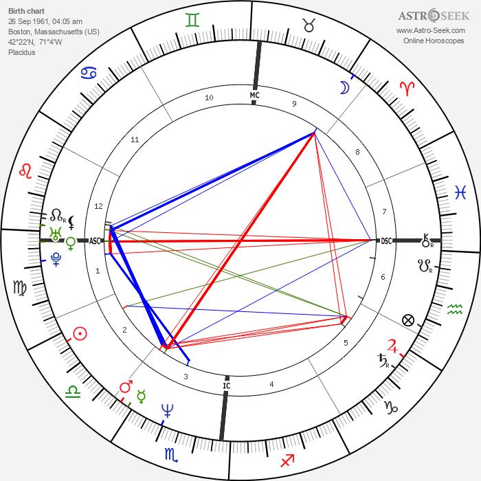 Ted Kennedy Jr. - Astrology Natal Birth Chart
