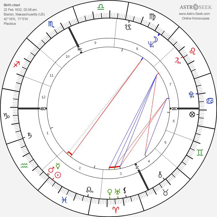 Ted Kennedy - Astrology Natal Birth Chart