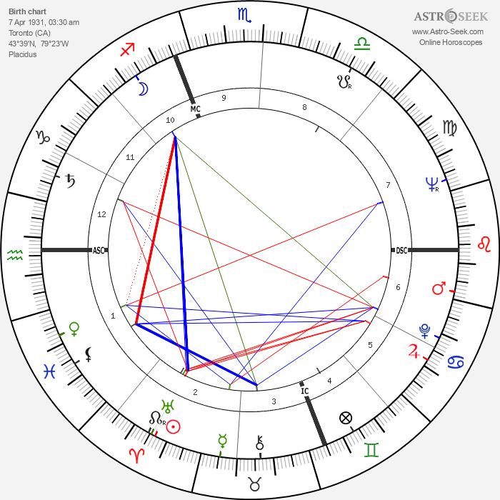 Ted Kotcheff - Astrology Natal Birth Chart