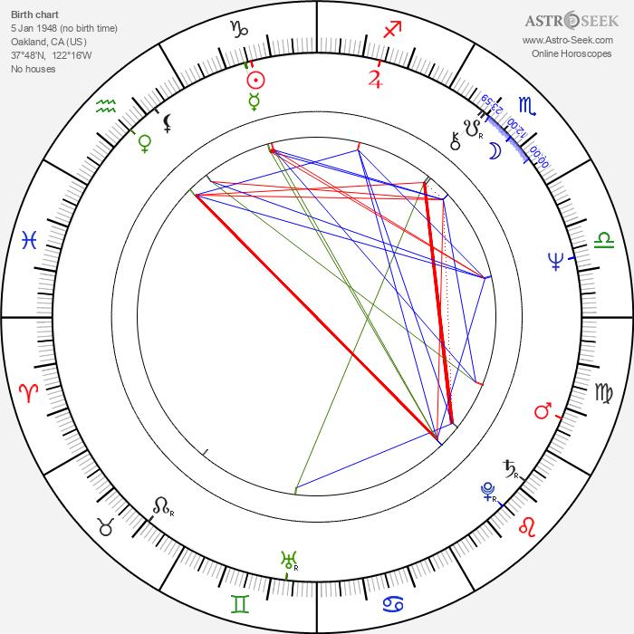 Ted Lange - Astrology Natal Birth Chart