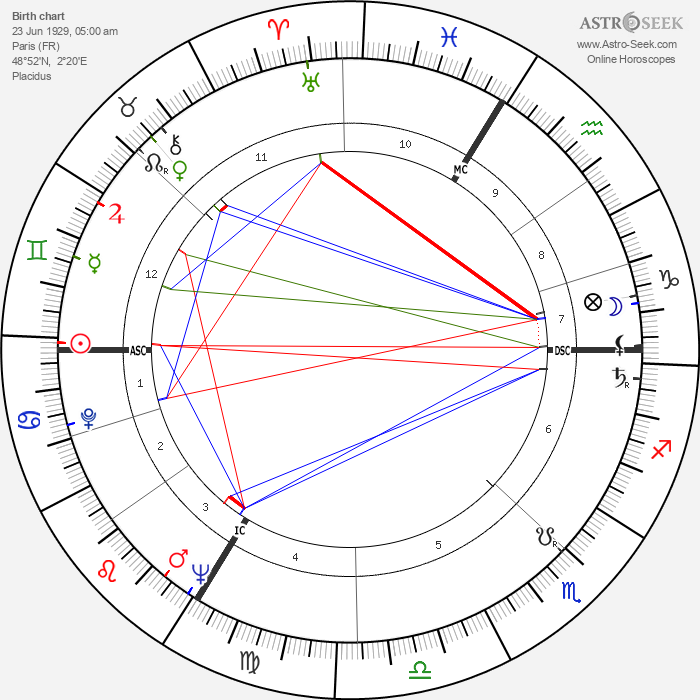 Ted Lapidus - Astrology Natal Birth Chart