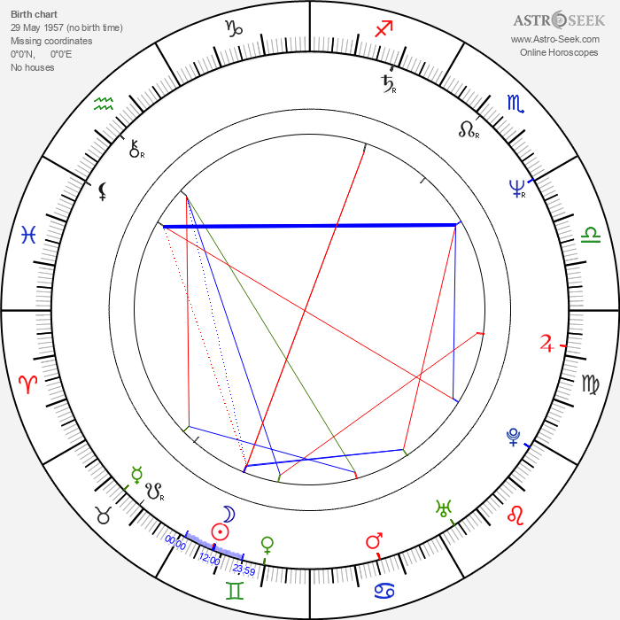 Ted Levine - Astrology Natal Birth Chart