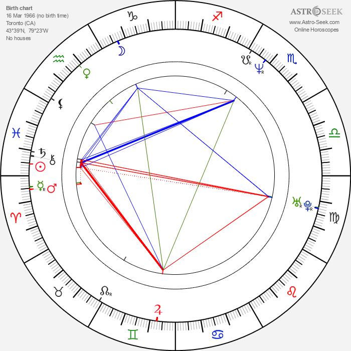Ted Ludzik - Astrology Natal Birth Chart