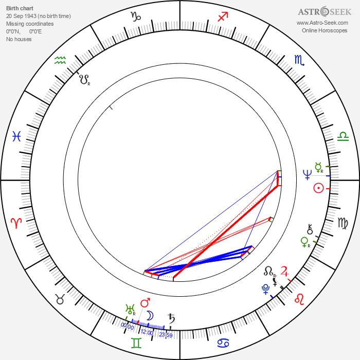 Ted Neeley - Astrology Natal Birth Chart