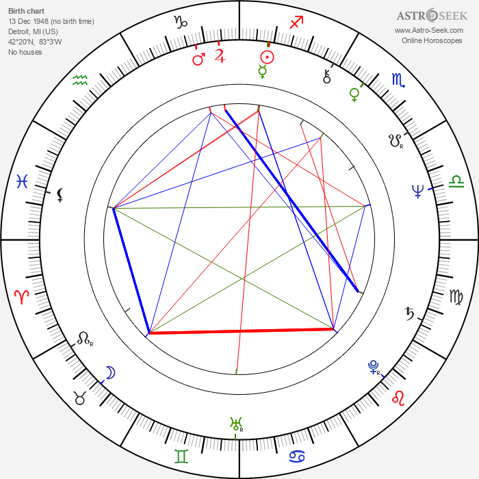 Ted Nugent - Astrology Natal Birth Chart