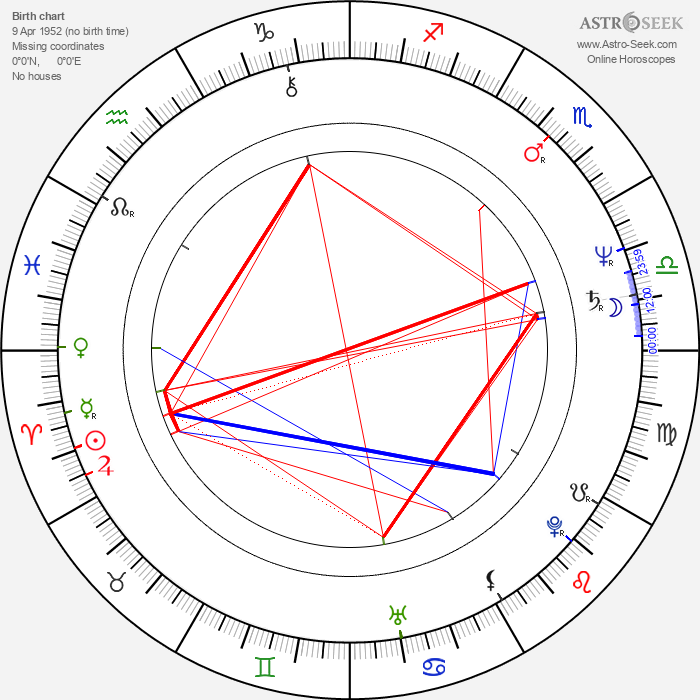 Ted Tally - Astrology Natal Birth Chart