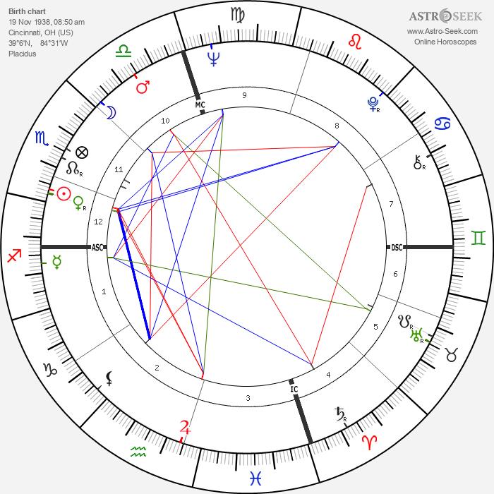 Ted Turner - Astrology Natal Birth Chart